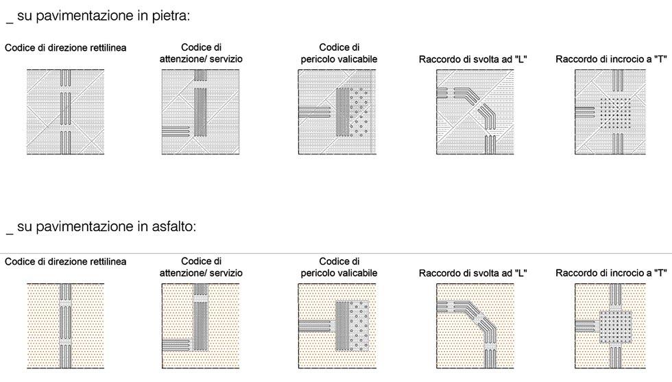 Schema diverse tipologie barrette a rilievo